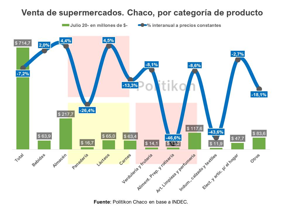 Politikon-Chaco-julio-supermercados-20-09-24-03