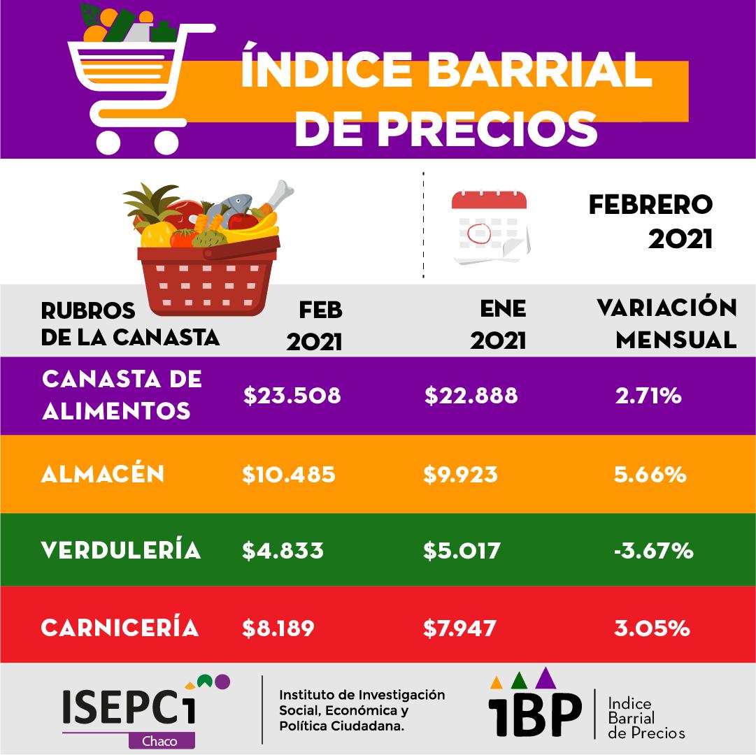 ibp Canasta-basica-total-febrero-21-03-19-02