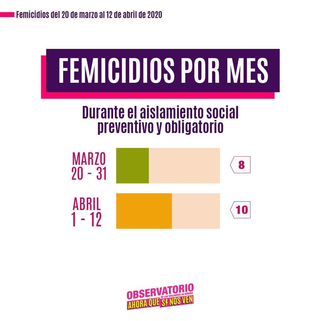 Femicidios-durante-el-aislamiento-20-04-13-08