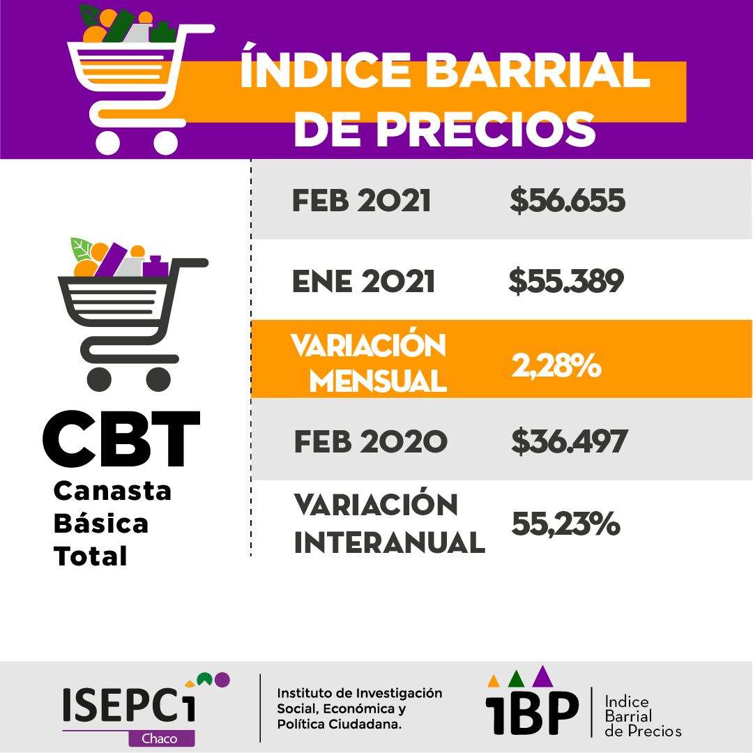 ibp Canasta-basica-total-febrero-21-03-19-01